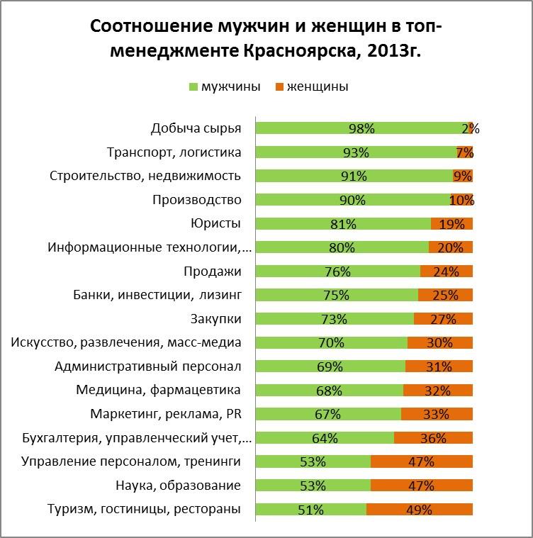 HeadHunter: ВРязанской области только 22% управляющих - женщины